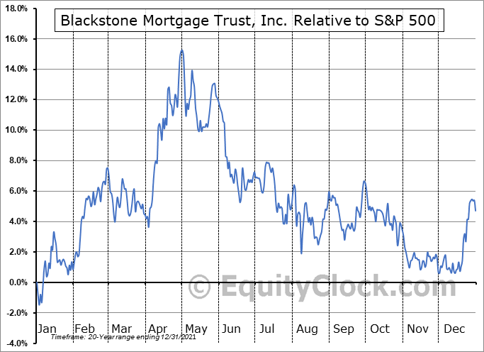 BXMT Relative to the S&P 500