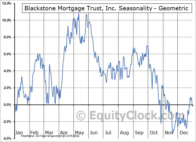 Blackstone Mortgage Trust, Inc. (NYSE:BXMT) Seasonality