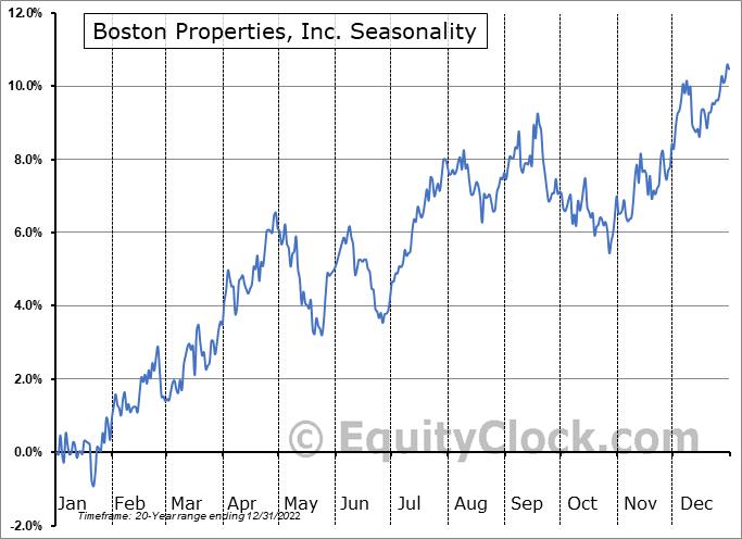Boston Properties, Inc. (NYSE:BXP) Seasonality