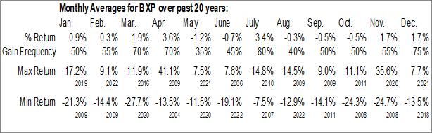 Monthly Seasonal Boston Properties, Inc. (NYSE:BXP)
