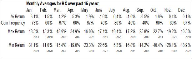 Monthly Seasonal Blackstone Group Inc. (NYSE:BX)