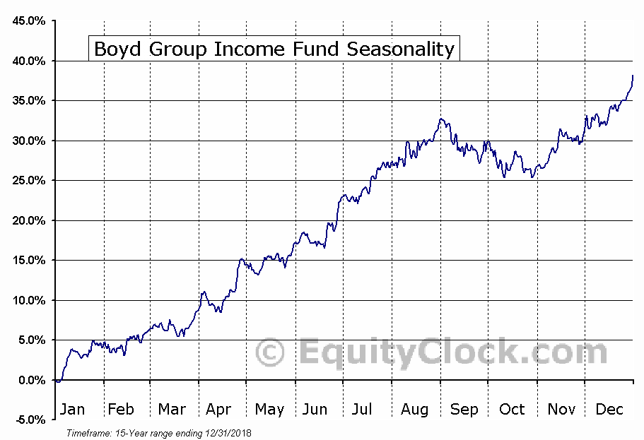 Boyd Group Income Fund (TSE:BYD-UN) Seasonal Chart