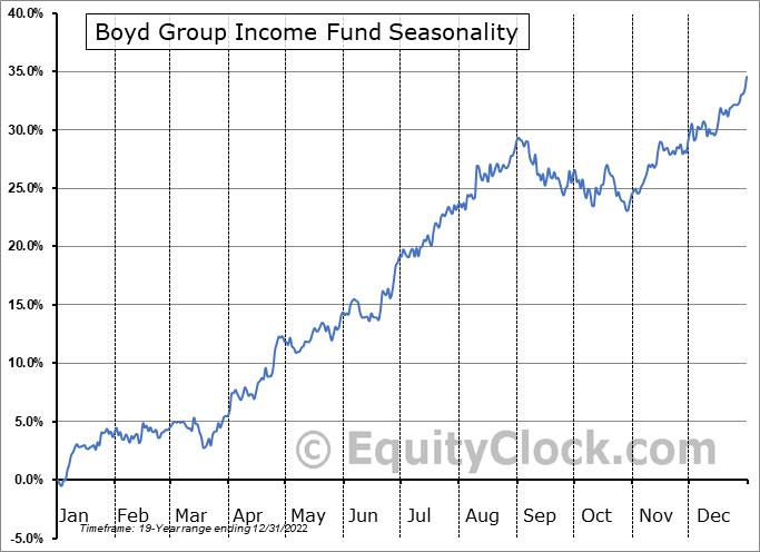 Boyd Group Income Fund (TSE:BYD.TO) Seasonal Chart