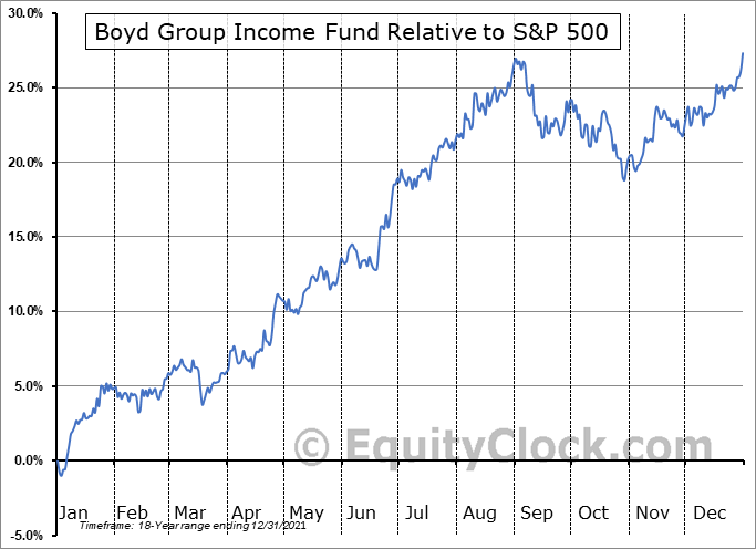 BYD.TO Relative to the S&P 500