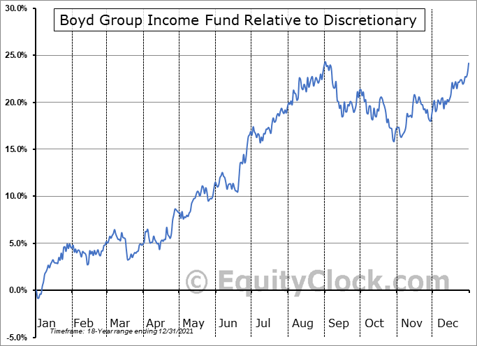 BYD.TO Relative to the Sector