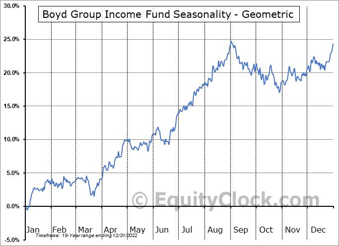 Boyd Group Income Fund (TSE:BYD.TO) Seasonality