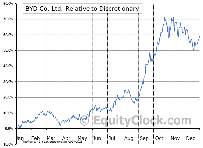 BYDDF Relative to the Sector