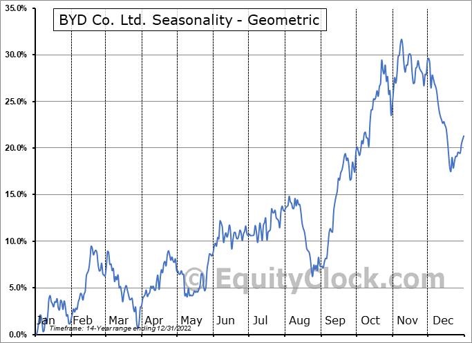 BYD Co. Ltd. (OTCMKT:BYDDF) Seasonality