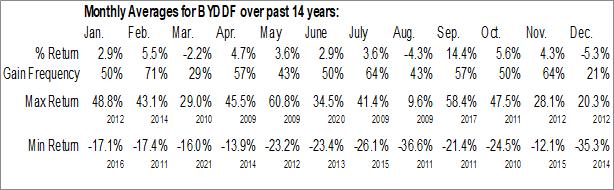 Monthly Seasonal BYD Co. Ltd. (OTCMKT:BYDDF)