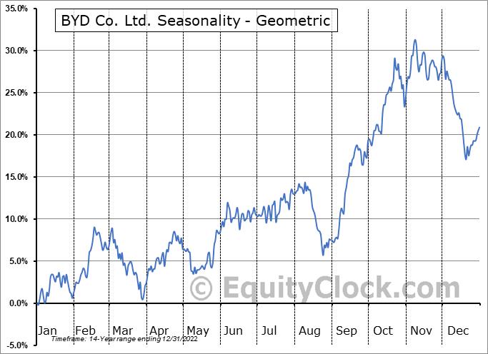 BYD Co. Ltd. (OTCMKT:BYDDY) Seasonality