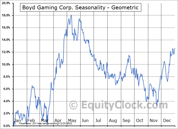 Boyd Gaming Corp. (NYSE:BYD) Seasonality