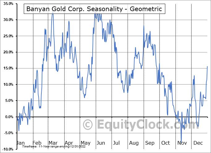 Banyan Gold Corp. (TSXV:BYN.V) Seasonality