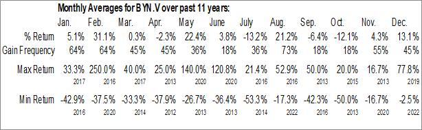 Monthly Seasonal Banyan Gold Corp. (TSXV:BYN.V)