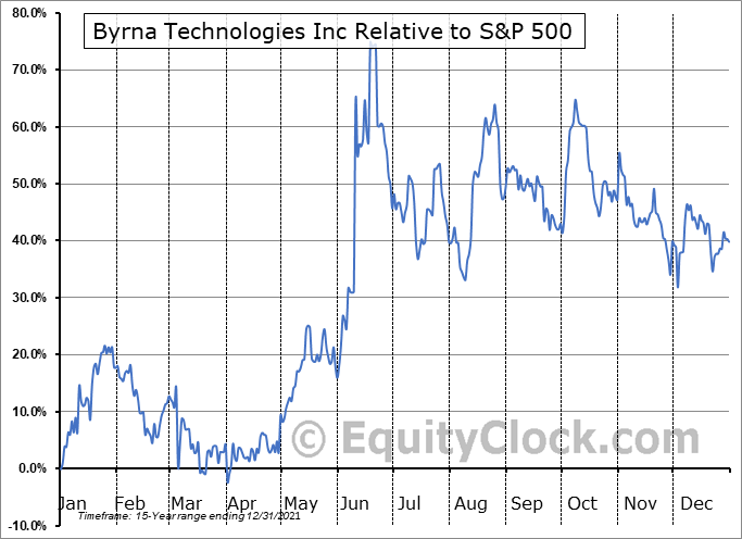 BYRN Relative to the S&P 500