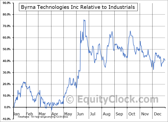 BYRN Relative to the Sector