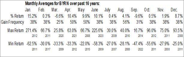 Monthly Seasonal Byrna Technologies Inc (OTCMKT:BYRN)