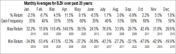 Monthly Seasonal Beazer Homes USA, Inc. (NYSE:BZH)