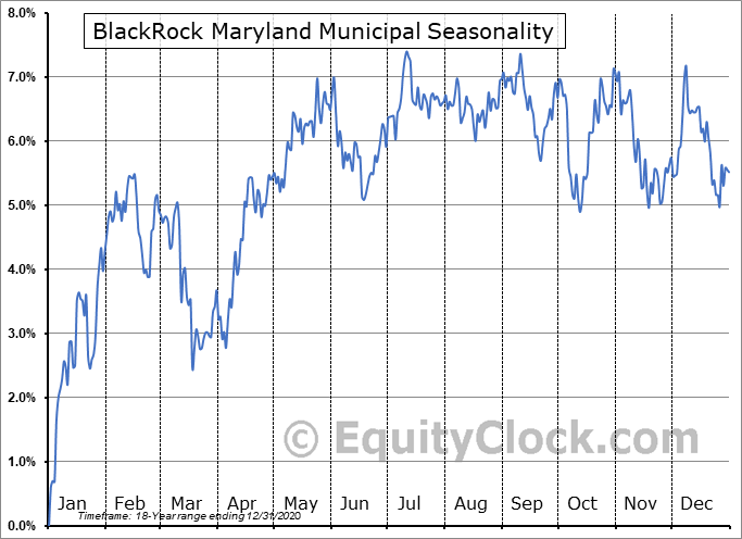 BlackRock Maryland Municipal (NYSE:BZM) Seasonality