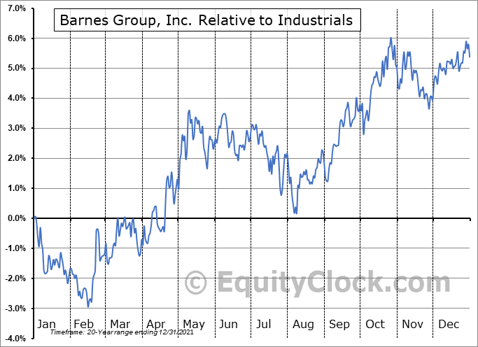 B Relative to the Sector