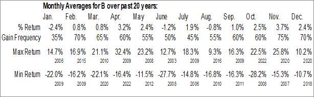 Monthly Seasonal Barnes Group, Inc. (NYSE:B)