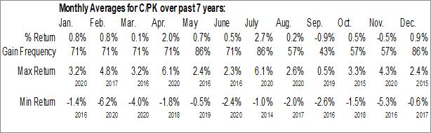 Monthly Seasonal Citigroup, Inc. (NYSE:C/PK)
