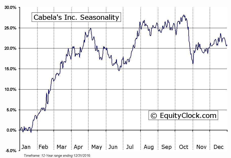 Cabela's Inc. (NYSE:CAB) Seasonal Chart