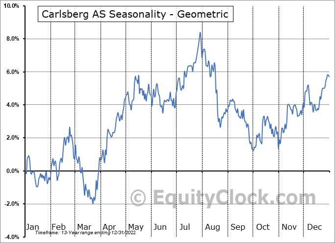 Carlsberg AS (OTCMKT:CABGY) Seasonality