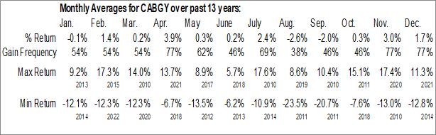 Monthly Seasonal Carlsberg AS (OTCMKT:CABGY)