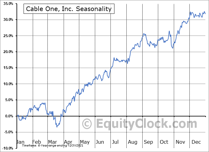 Cable One, Inc. (NYSE:CABO) Seasonal Chart