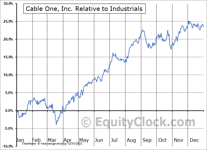 CABO Relative to the Sector