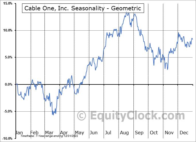 Cable One, Inc. (NYSE:CABO) Seasonality