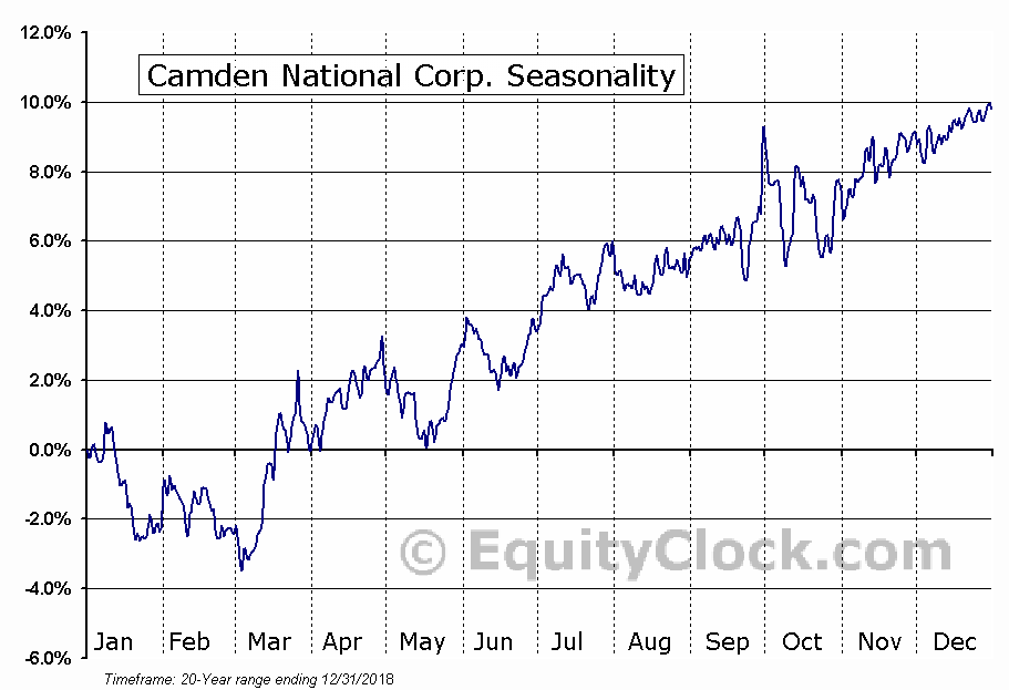 Camden National Corp. (NASD:CAC) Seasonal Chart