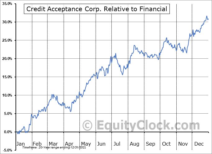 CACC Relative to the Sector