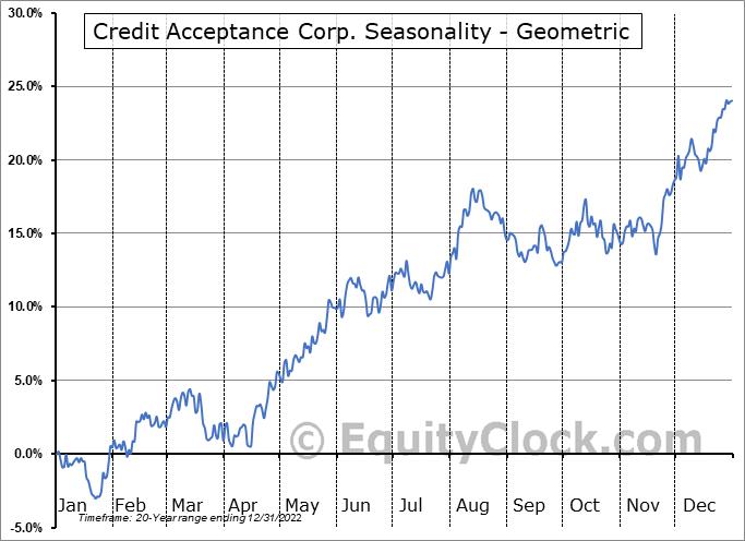 Credit Acceptance Corp. (NASD:CACC) Seasonality