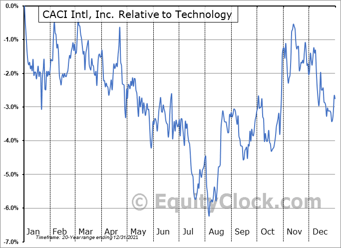 CACI Relative to the Sector