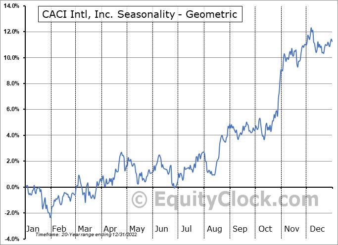 CACI Intl, Inc. (NYSE:CACI) Seasonality