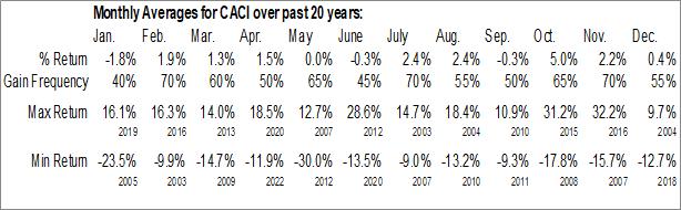 Monthly Seasonal CACI Intl, Inc. (NYSE:CACI)