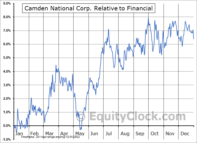 CAC Relative to the Sector