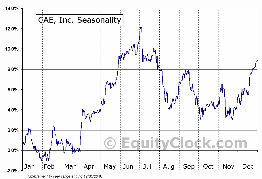 CAE, Inc. (NYSE:CAE) Seasonal Chart