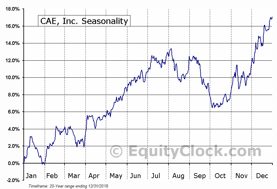 CAE, Inc.  (TSE:CAE) Seasonal Chart