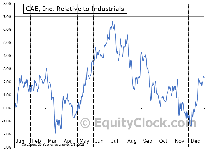 CAE.TO Relative to the Sector
