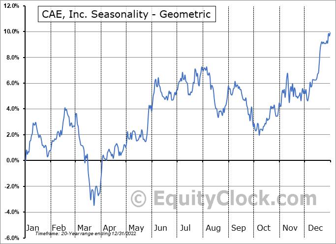 CAE, Inc. (TSE:CAE.TO) Seasonality