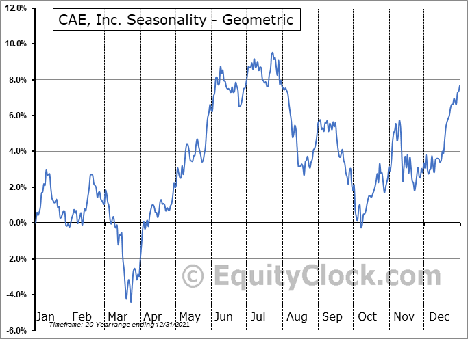 CAE, Inc. (NYSE:CAE) Seasonality
