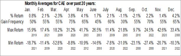 Monthly Seasonal CAE, Inc. (NYSE:CAE)