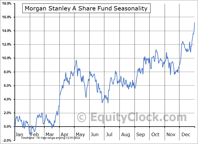 Morgan Stanley A Share Fund (NYSE:CAF) Seasonal Chart