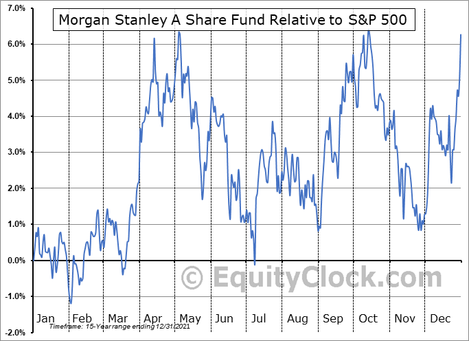 CAF Relative to the S&P 500