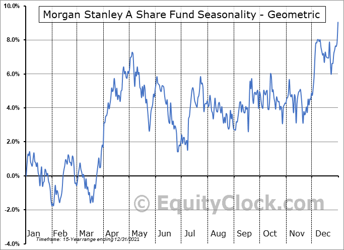 Morgan Stanley A Share Fund (NYSE:CAF) Seasonality