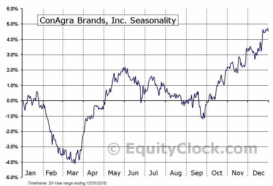 ConAgra Brands, Inc. (NYSE:CAG) Seasonal Chart