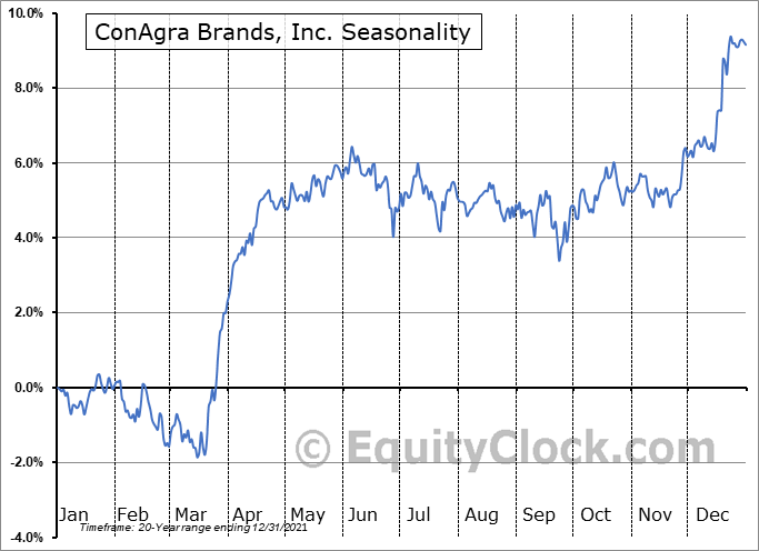 ConAgra Brands, Inc. (NYSE:CAG) Seasonality