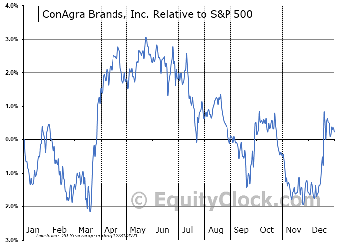 CAG Relative to the S&P 500